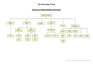 The University of Hull