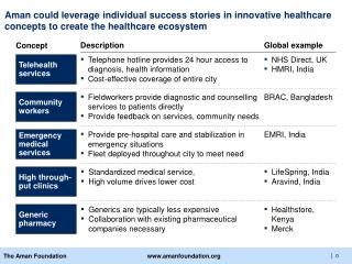 Aman could leverage individual success stories in innovative healthcare concepts to create the healthcare ecosystem