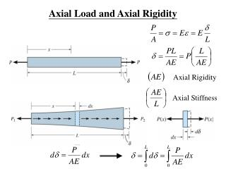 Axial Load and Axial Rigidity