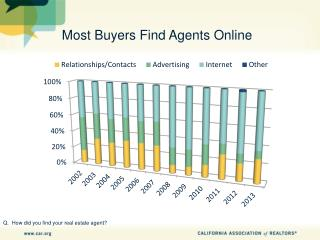Most Buyers Find Agents Online