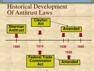 Historical Development Of Antitrust Laws