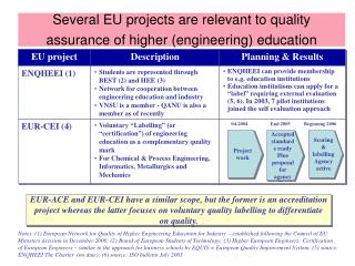 Several EU projects are relevant to quality assurance of higher (engineering) education
