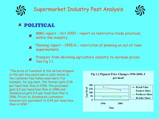Supermarket Industry Pest Analysis