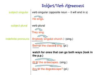 subject singular      verb singular (opposite noun -- it will end in s) He sings . subject plural       verb plural The
