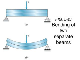 FIG. 5-27 Bending of two separate beams