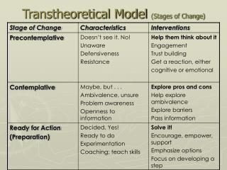 Transtheoretical Model  (Stages of Change)