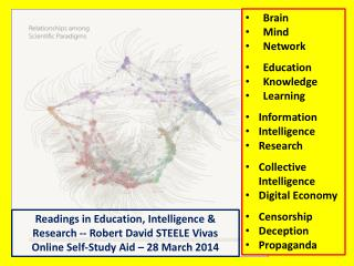 Brain Mind Network Education Knowledge Learning Information Intelligence Research Collective Intelligence Digital Econo