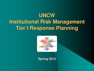 UNCW Institutional Risk Management Tier I Response Planning