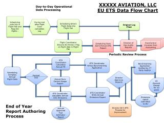 XXXXX AVIATION, LLC EU ETS Data Flow Chart