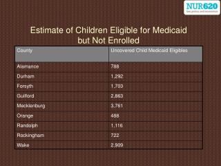 Estimate of Children Eligible for Medicaid  but Not Enrolled