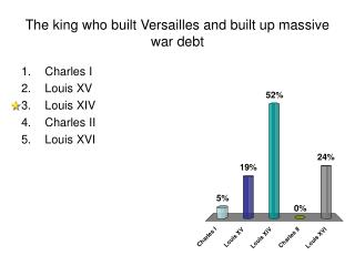 The king who built Versailles and built up massive war debt
