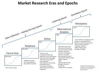 Market Research Eras and Epochs