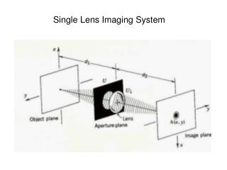 Single Lens Imaging System