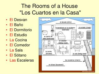 "The Rooms of a House  ""Los Cuartos en la Casa"""