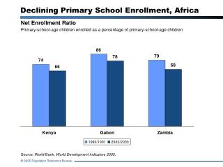 Net Enrollment Ratio Primary-school-age children enrolled as a percentage of primary-school-age children