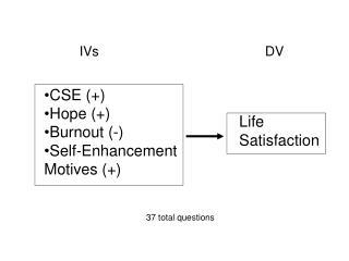 CSE (+) Hope (+) Burnout (-) Self-Enhancement Motives (+)