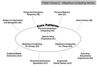 Pattern Group A – Ubiquitous Computing Genres