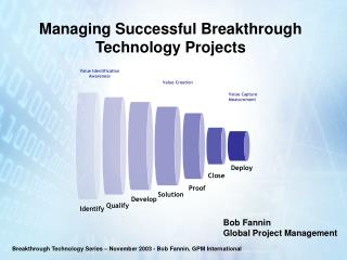 Managing Successful Breakthrough Technology Projects