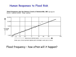 Human Responses to Flood Risk