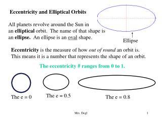 Eccentricity and Elliptical Orbits