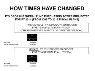TIME CAPSULE : FY 2009 ADOPTED BUDGET: FIVE YEAR FISCAL PLAN: FY 2014 (CREATED BEFORE IMPACTS OF GREAT RECESSION)