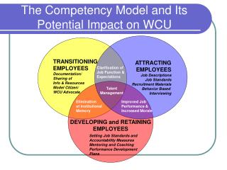 The Competency Model and Its Potential Impact on WCU
