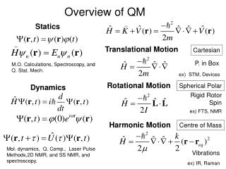 Overview of QM