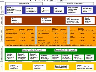 Council Strategy 1- Data Surveillance