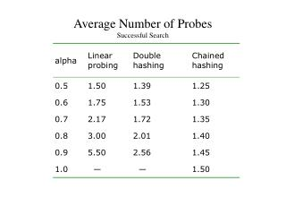 Average Number of Probes Successful Search