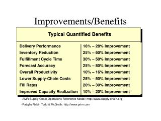 Improvements/Benefits