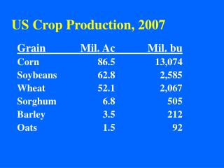 US Crop Production, 2007