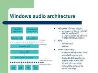 Windows audio architecture