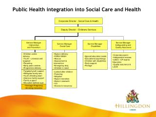 Public Health integration into Social Care and Health