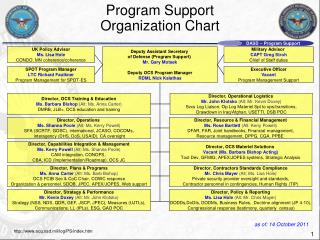 Program Support  Organization Chart