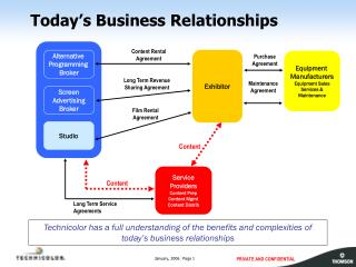 Today's Business Relationships