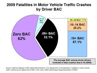 2009 Fatalities in Motor Vehicle Traffic Crashes by Driver BAC