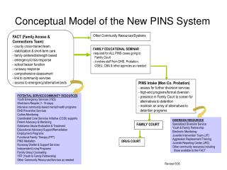 Conceptual Model of the New PINS System