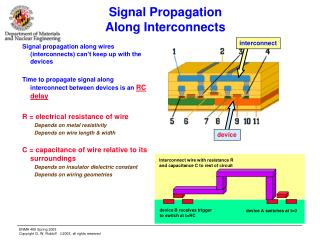 Signal Propagation Along Interconnects
