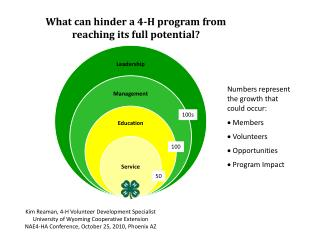 What can hinder a 4-H program from reaching its full potential?