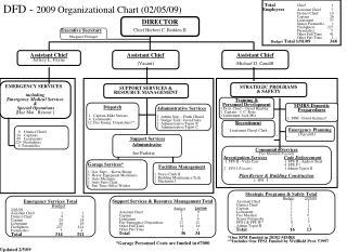 DFD - 2009 Organizational Chart (02/05/09)