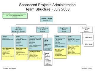 Sponsored Projects Administration  Team Structure - July 2008