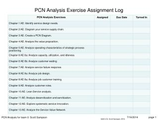 PCN Analysis Exercise Assignment Log