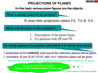 PROJECTIONS OF PLANES