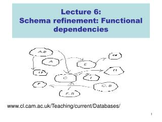 Lecture 6:  Schema refinement: Functional dependencies