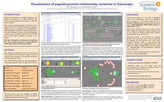 Visualization of peptide-protein relationship networks in Cytoscape