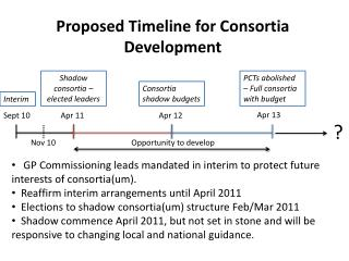 Proposed Timeline for Consortia Development