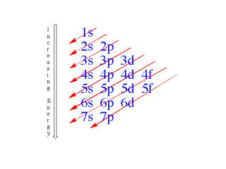 S-orbitals