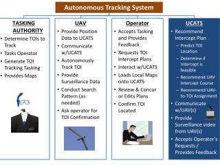 Autonomous Tracking System