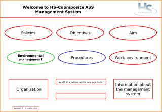 Welcome to HS-Copmposite ApS Management System
