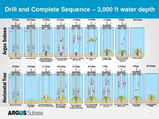 Drill and Complete Sequence – 3,000 ft water depth